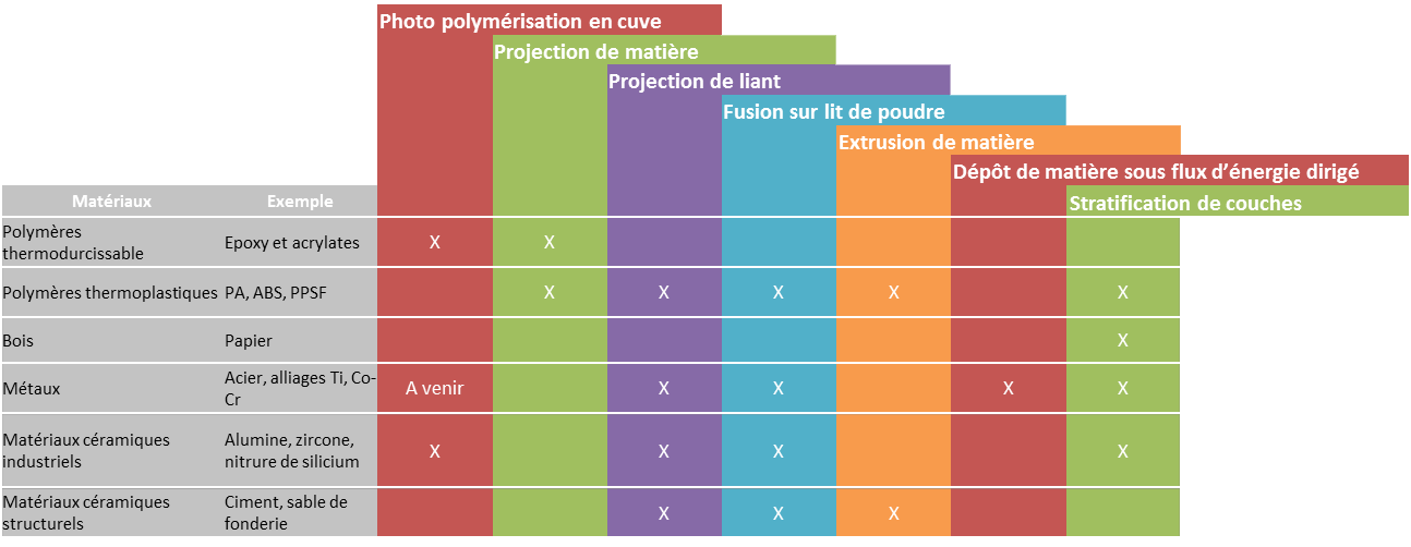 Classification des procédés