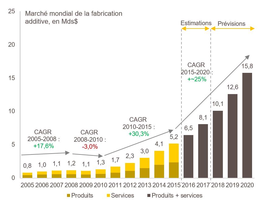 Evolution du marché mondial de la Fabrication Additive
