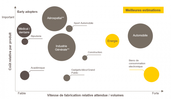 Perspectives des marchés de la fabrication additive
